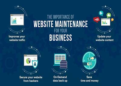 The Importance of Website Maintenance for Small Business