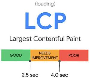 Largest Contentful Paint - LCP - Google Core Web Vitals