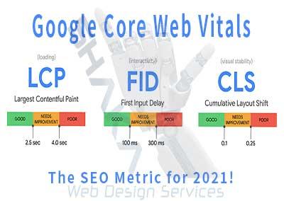 Google's Core Web Vitals & Ranking In 2021