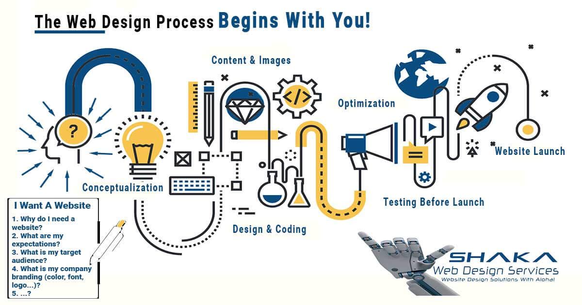 The Web Design Process Begins with You! - Website Design Brief - Shaka Web Design Services